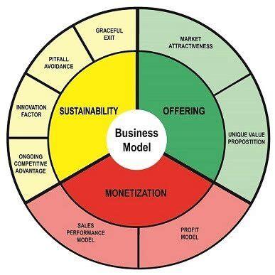decision making models essay topics, buy custom decision