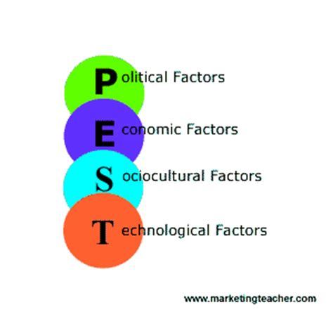 Thesis impact assignment model decision making