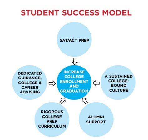 Sample definition essay of success